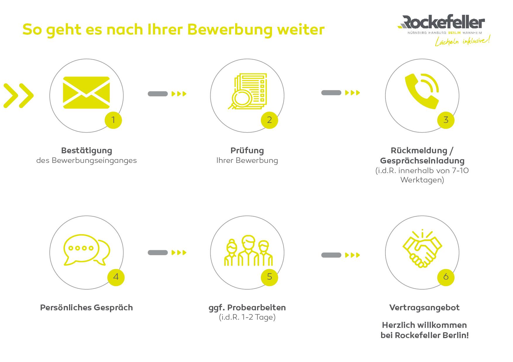 Bewerbungsprozess bei Rockefeller Berlin